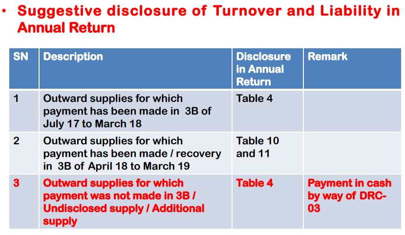 Suggestive disclosure of Turnover and Liability in GSTR-9 Annual Return